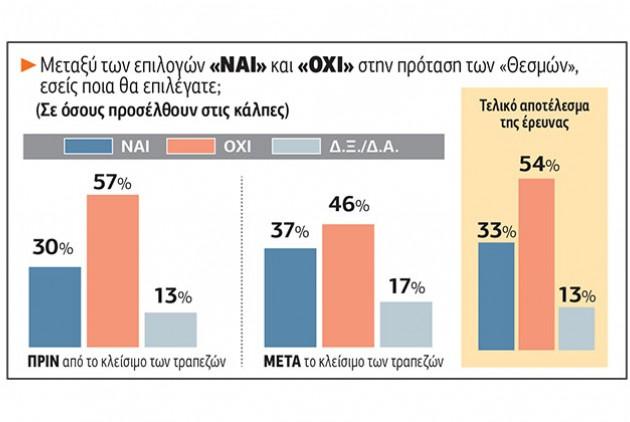 Grafik Umfragen